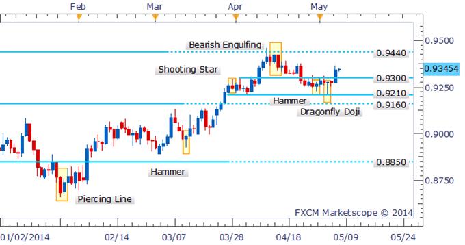 AUD/USD Bearish Engulfing Pattern Prompts Bulls To Pause