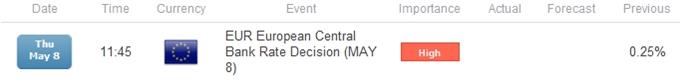 Bullish-EUR-USD-Outlook-Vulnerable-to-Dovish-ECB-Policy_body_ScreenShot077.png, Les prévisions haussières de l'EUR/USD sont vulnérables à la politique attentiste de la BCE
