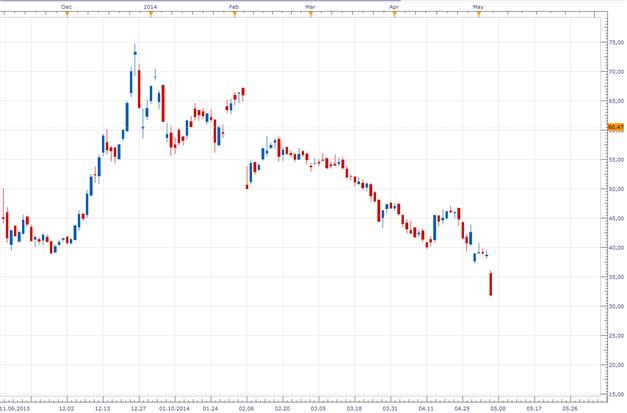 EUR/USD - Abpraller an der 1,39 oder steigt die Nervosität einen Tag vor dem Zinsentscheid?