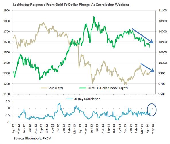 أسعار الذهب تتطلع الى يلين من أجل الحصول على الدعم