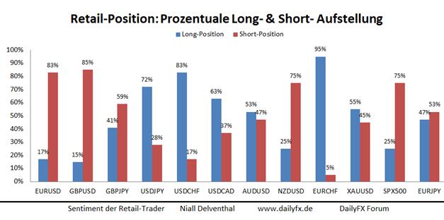 SSI: Long-Position deutet auf bearishen USD/JPY Verlauf