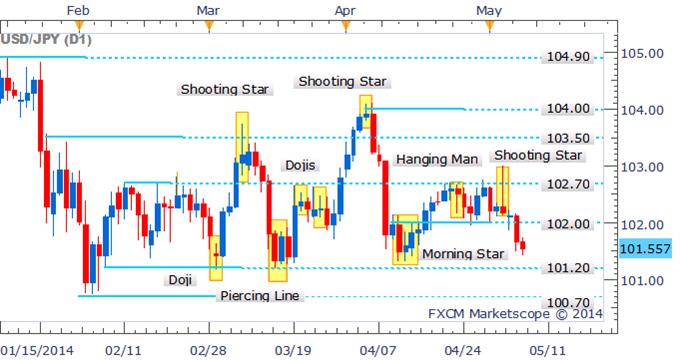 USD/JPY Set For Further Falls Following Break Below 102.00