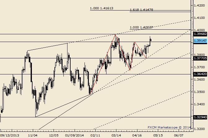 EUR/USD 1.3864 Serves as Bull/Bear Dividing Line
