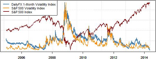 Fx options implied volatility