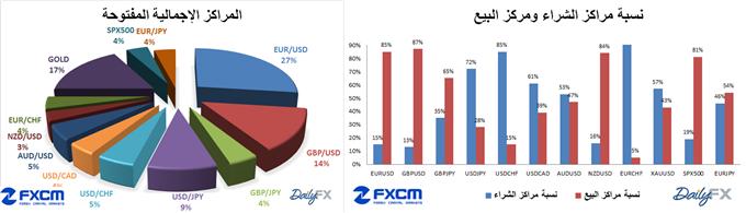 نسبة المراكز المفتوحة على أهم أزواج العملات حسب مؤشر ثقة المضاربة