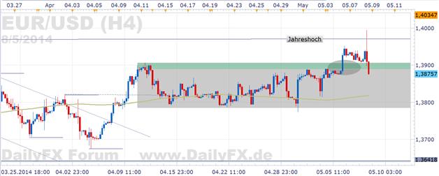 EUR/USD: Draghi überrascht den Markt mit Andeutung zeitnahen Handelns