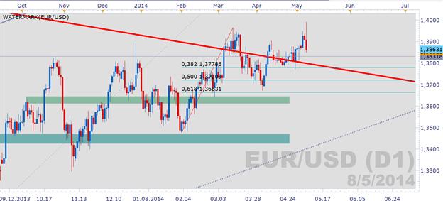 """EUR/USD: Erweist sich das """"Downtalking"""" der EZB als nachhaltig?"""