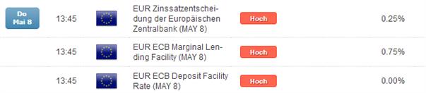 EUR/USD: EZB-Sitzung hat kaum Überraschungspotential, aber wehe ...