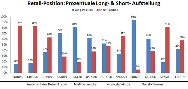 EUR/USD:  verstärkte Short-Position der privaten Händler vor Pressekonferenz Draghis