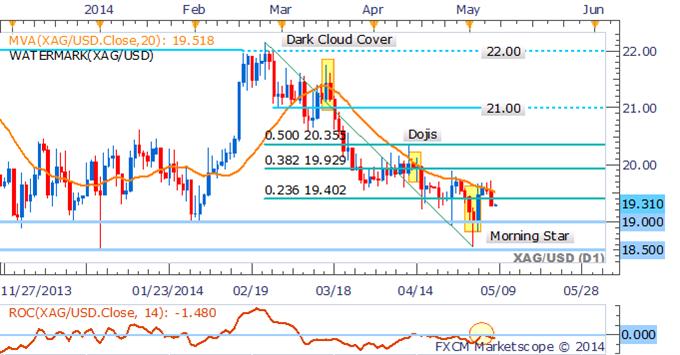 Gold Exposed To Easing Ukrainian Concerns, Crude Oil Cracks $100