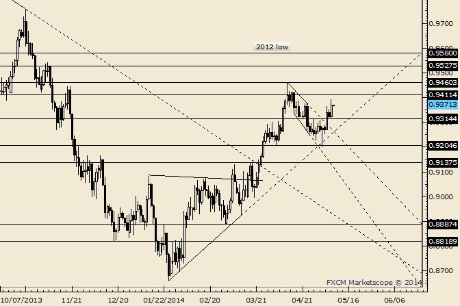 AUD/USD Maintains Bid; Watch .9412