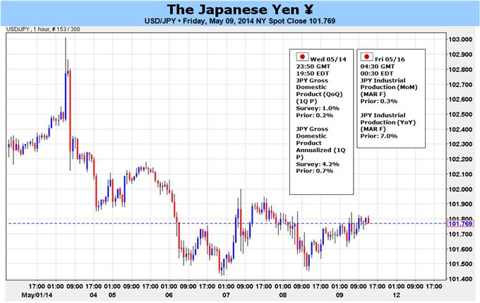 Japanischer Yen bleibt Verkaufsmaterial, bis dies sich ändert