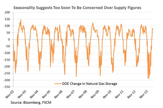 انخفاض الغاز الطبيعي وقلق تجار خام غرب تكساس الوسيط يبرز على مقربة من سعر 100$