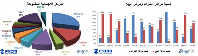 أسعار العملات بعد إجتماع البنك المركزي الأوروبي