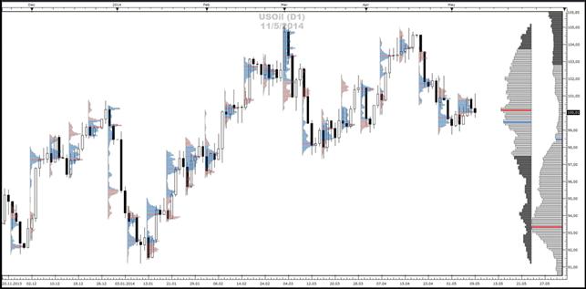 Crude-Oil / Gold - Market-Profile (12.05.2014)