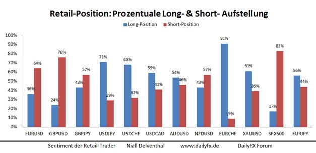 EUR/USD: Short-Position der privaten Händler baut sich ab