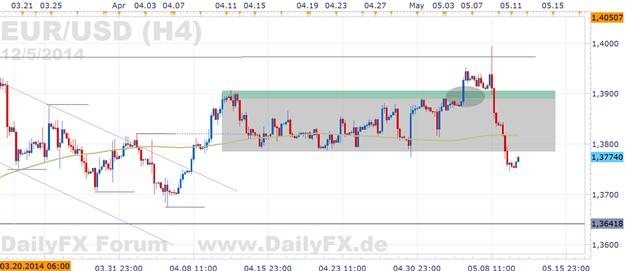 EUR/USD: Zuversicht in den Euro seitens spekulativer großer Marktteilnehmer