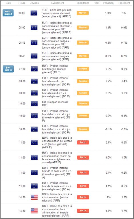 Calendrier_économique_en_zone_euro_et_aux_usa