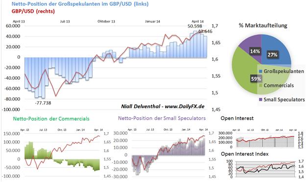 GBP/USD: Position der Non Commercials fällt die dritte Woche in Folge