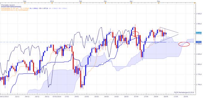 Revue des principaux indices boursiers (CAC40, DAX30 et S&P500)