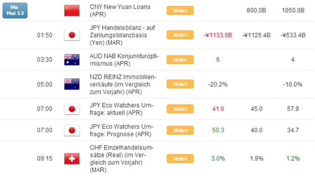 Kurzer Marktüberblick 13.05.2014