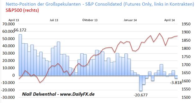 Position der Großspekulanten im S&P500 trendlos