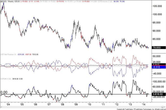 Le positionnement COT du franc suisse indique un retournement