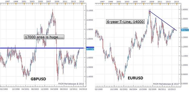 US Dollar Finds Support, Bias Is Bullish
