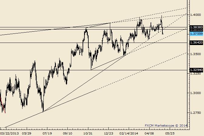 EUR/USD trifft auf Widerstand bei 1,3810/40