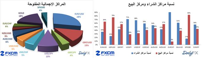 أسعار العملات : سعر الدولار يرتفع مع إرتفاع عدد مراكز الشراء المفتوحة