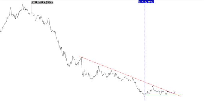 yen japonais.