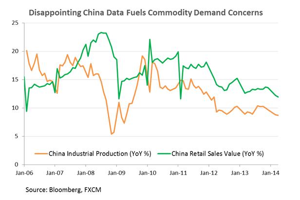 النحاس يتراجع إثر البيانات الصينية المخيّبة للآمال