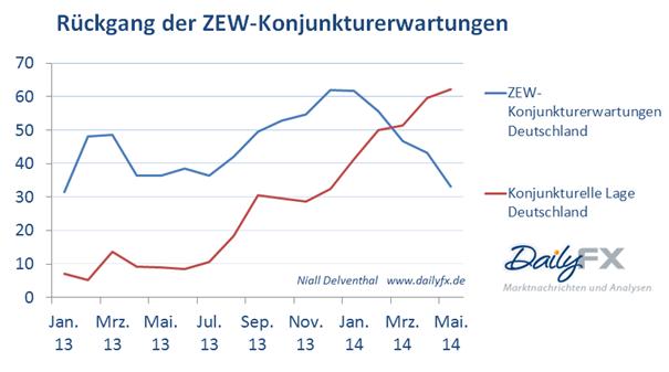 EUR/USD: Wachstumsstempo der deutschen Wirtschaft wird nachlassen