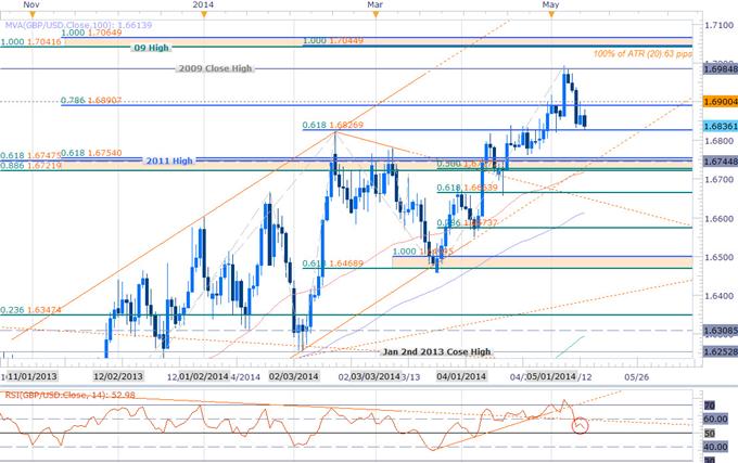 GBPUSD Risks Major Support Break Ahead of Key UK/US Data- 1.6820 Key