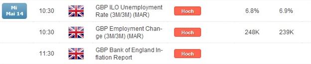 GBP/USD: UK Arbeitsmarkt und BoE Inflation-Report als FX-Hauptevents der Woche
