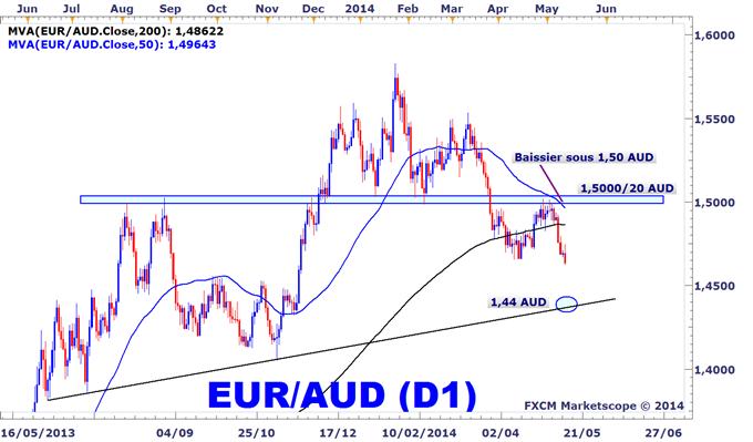 Idée de Trading DailyFX : L'EURAUD devrait continuer de glisser en direction des 1,44 AUD