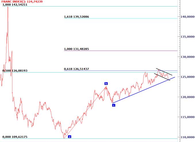 Zap' - Le Franc Suisse, à l'aube d'un breakout majeur ?