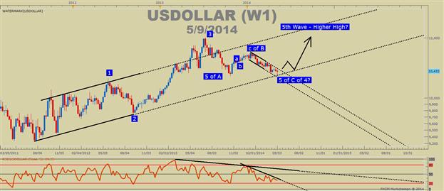 Was unterschiedliche Märkte über das Tief des USD ausdrücken