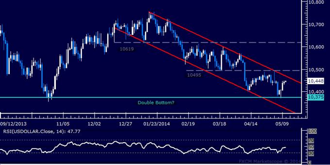 US Dollar technische Analyse – Besteht eine W-Formation?