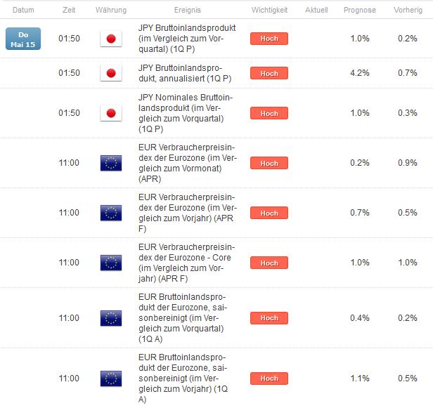 EUR/JPY: Inflationsdaten der Eurozone