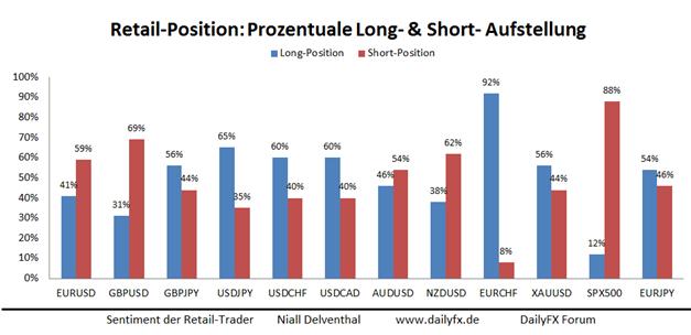 Retail-Position im EUR/USD:  verstärktes Stemmen gegen die Kursschwäche