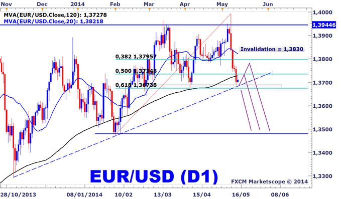 Idée de Trading DailyFX : Scénarii de baisse sur l'EURUSD à condition de voir le dollar US se retourner