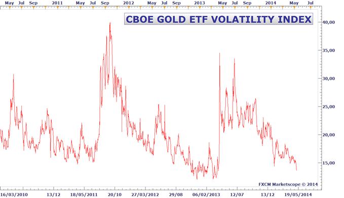 Métaux précieux : Un mouvement important est en préparation sur l'or Metaux-precieux-Un-mouvement-important-est-en-preparation-sur-lor_body_Gold_Volatilty