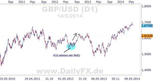 Zinssenkungen seitens der EZB im Juni bereits beschlossene Sache und der EUR/USD weiter über 1,37? Warum?