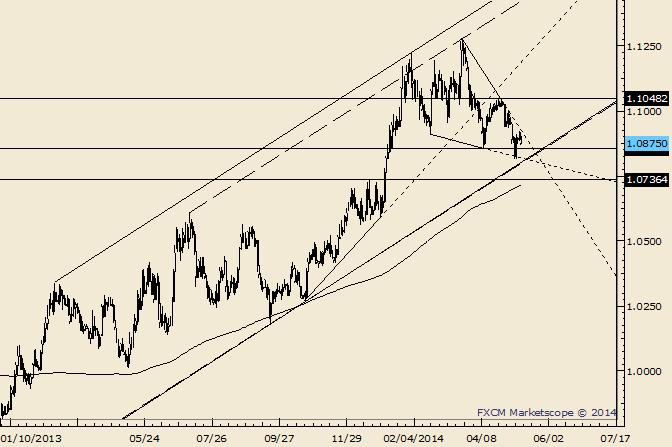 USD/CAD 1.0856 is Near Term Fibonacci Support
