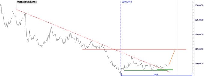 cours du yen japonais JPY.