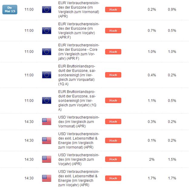 DAX: bei 9.800 Punkten ist weiter der Deckel drauf, Kern-Inflationsdaten aus der EZ im Fokus