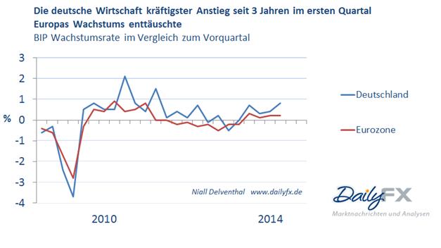 Deutschlands Wachstumsmotor springt an – Eurozone stottert weiter