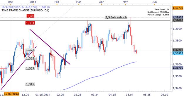 EUR/USD: Tastet sich an das Apriltief