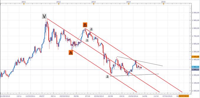 Fourchettes d'Andrews - retour sur le Gold, pour une baisse swing à venir ?